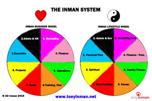 The Inman System is a coaching system developed by Perth-based coach Tony Inman